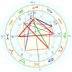 David Carradine - natal chart (Placidus)