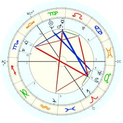 John Smith - natal chart (Placidus)