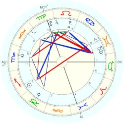 Keith Richards - natal chart (Placidus)