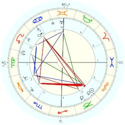 Dolly Parton - natal chart (Placidus)