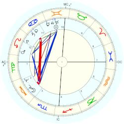 Kenneth Lee Adelman - natal chart (Placidus)