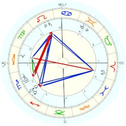 Sally Field - natal chart (Placidus)