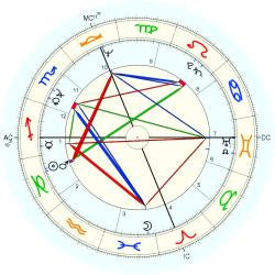 Patti Smith - natal chart (Placidus)
