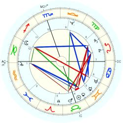 Conjoined Twins: Jones - natal chart (Placidus)