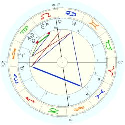 Princess Anne - natal chart (Placidus)