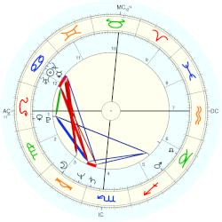 Cherry Boone O'Neill - natal chart (Placidus)