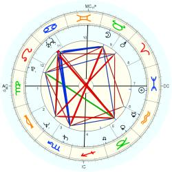 Christopher Wilding - natal chart (Placidus)