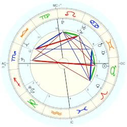 Mark David Chapman - natal chart (Placidus)