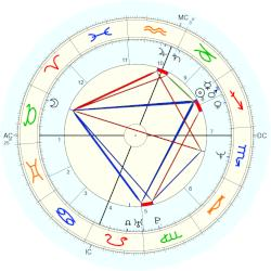 Sam Robards - natal chart (Placidus)