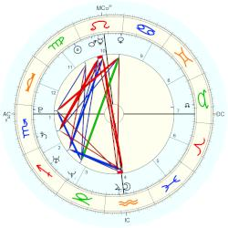 James Jagger - natal chart (Placidus)