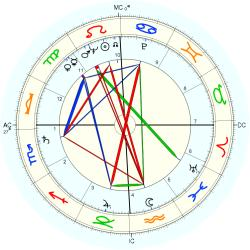 Aids Parent - natal chart (Placidus)