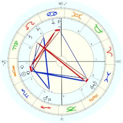 Louis Pierre Althusser - natal chart (Placidus)