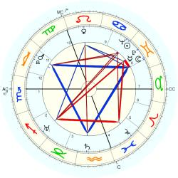 Alec William Badenoch - natal chart (Placidus)