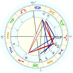G.F.Grant Batchelor - natal chart (Placidus)