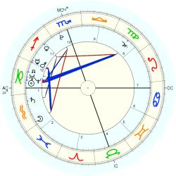Kathlyn Bening Beatty - natal chart (Placidus)