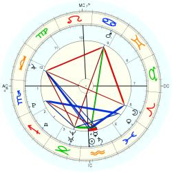 Birth Abandoned 713 - natal chart (Placidus)