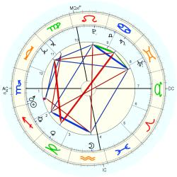 Gerry Berns - natal chart (Placidus)