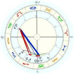 Birth Trauma 757 - natal chart (Placidus)