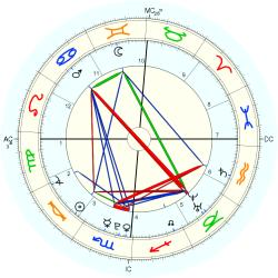 Birth Unusual 759 - natal chart (Placidus)