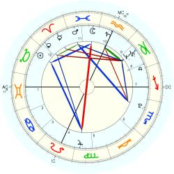 Birth Abandoned 768 - natal chart (Placidus)