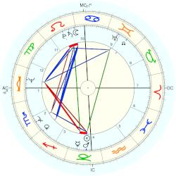 William Bonin - natal chart (Placidus)