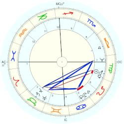 James Brady - natal chart (Placidus)