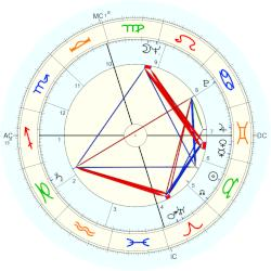 David Carpenter - natal chart (Placidus)