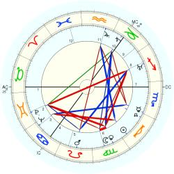 Terence Cawthorne - natal chart (Placidus)