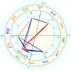 Eldridge Cleaver - natal chart (Placidus)