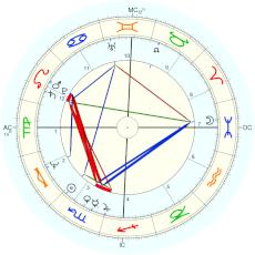 Hillary Clinton : Penfield and Cohen claim - natal chart (Placidus)