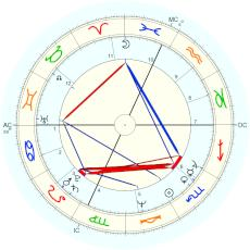Hillary Clinton : herself, according to Ingraham biography - natal chart (Placidus)