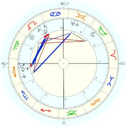 Bill Clinton - natal chart (Placidus)
