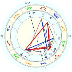 John William Clouser - natal chart (Placidus)