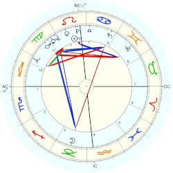 Tony Costa - natal chart (Placidus)