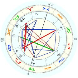 Gloria Cross - natal chart (Placidus)