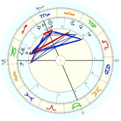 Desiree Dixon - natal chart (Placidus)