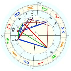 Thyrza Escobar-Jones - natal chart (Placidus)