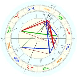 Family Distress 1008 - natal chart (Placidus)