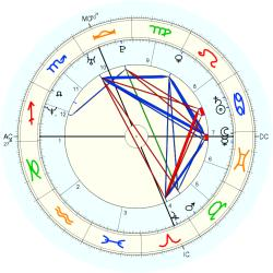 Family Distress 1009 - natal chart (Placidus)