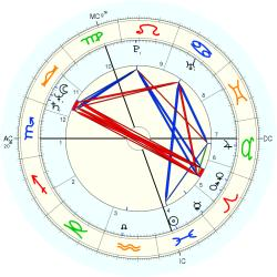Nick Campion - natal chart (Placidus)