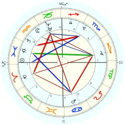 Birth Abandoned 1111 - natal chart (Placidus)