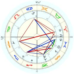 Birth Trauma 1113 - natal chart (Placidus)