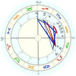 Birth Defect: Brain 1160 - natal chart (Placidus)