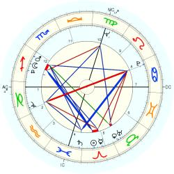 Homicide Victim Father 1199 - natal chart (Placidus)