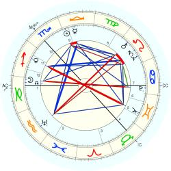 William Grieve - natal chart (Placidus)