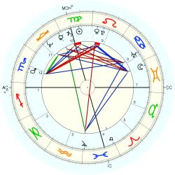 Cathy Guisewite - natal chart (Placidus)