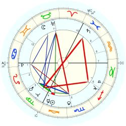 James Hanratty - natal chart (Placidus)