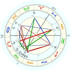 William Andrew Hart - natal chart (Placidus)
