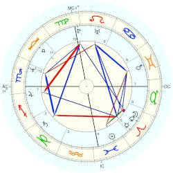 Nina Hartley - natal chart (Placidus)