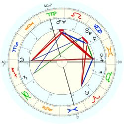 Charles Ray Hatcher - natal chart (Placidus)